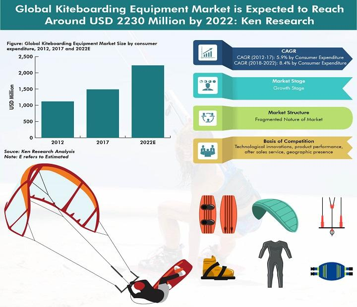 Global Kiteboarding Equipment is Expected To Reach USD 515