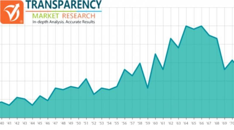 Tendances à la hausse du marché des plateaux à micro-ondes, analyse avec la clé supérieure