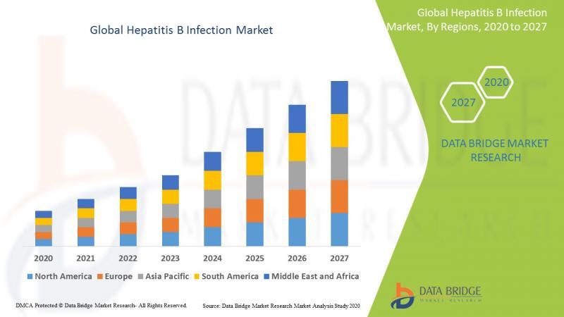 Hepatitis B Infection Market