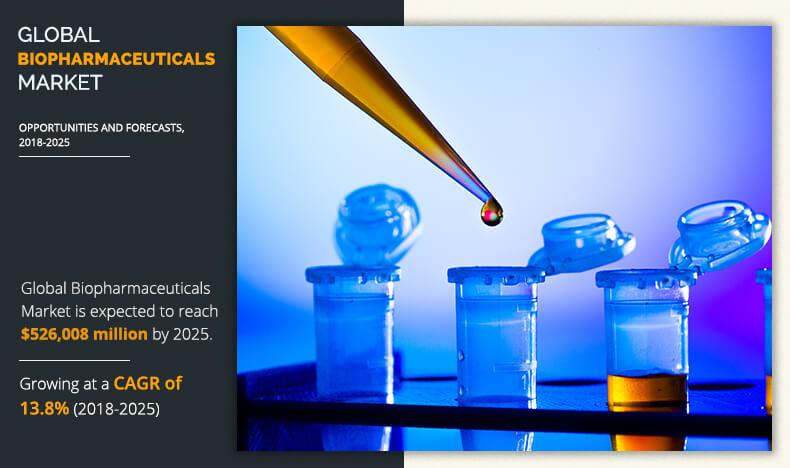 Biopharmaceuticals Market