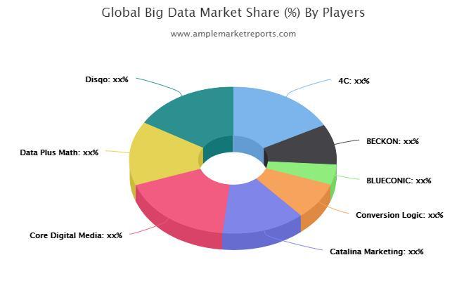 Global  Big Data Market research report