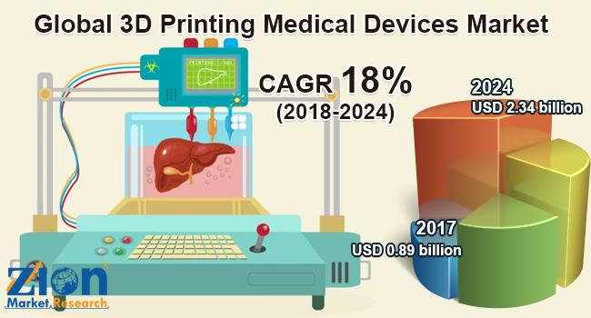 Global 3D Printing Medical Devices Market Will Grow Over USD 2.34