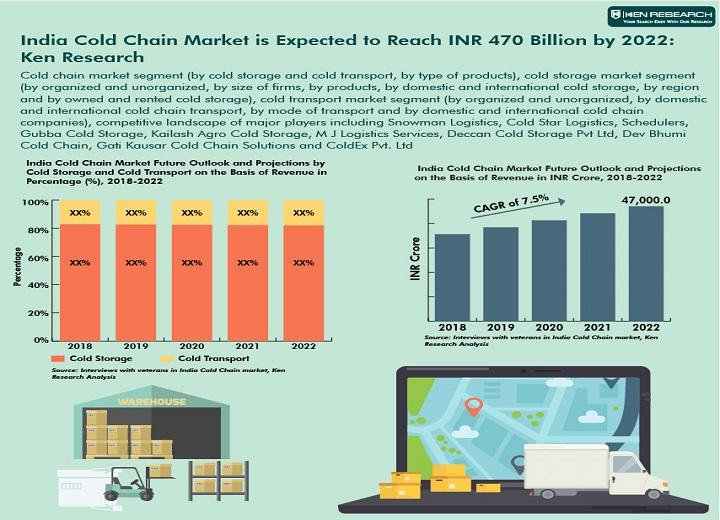 India Cold Chain Market is Expected to Reach INR 470 Billion