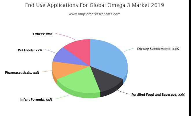 Global  Omega-3 Market Revenue