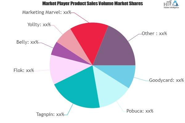 Small Business Loyalty Programs Software Market