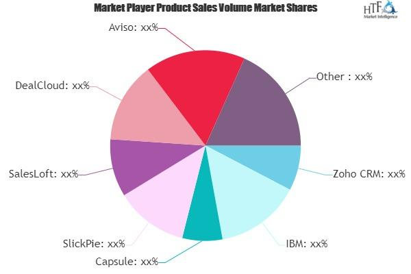 Sales Forecasting Software Market