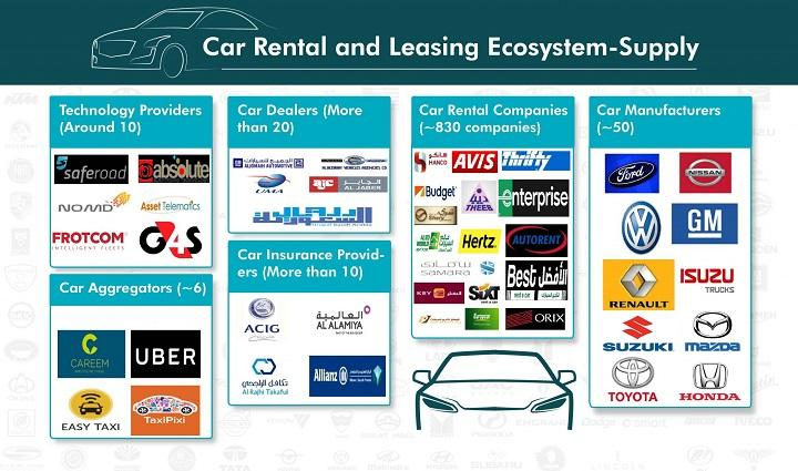 Saudi Arabia Car Rental Market Driven By Growth In End User