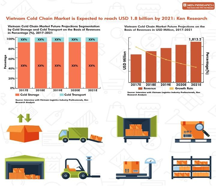Vietnam Cold Chain Market is Expected to reach USD 1.8 billion