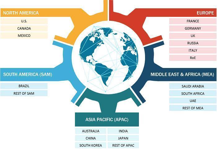Integrated Platform Management System Market