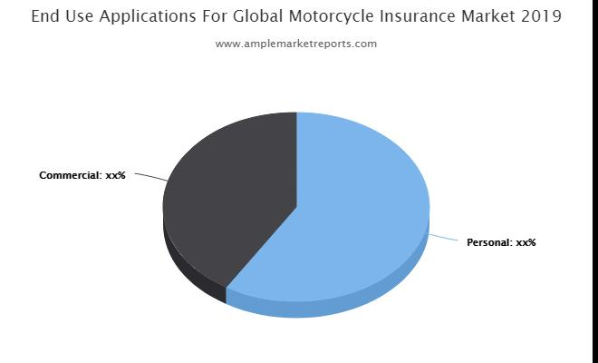 Motorcycle Insurance Market Latest Scenario
