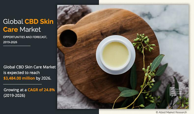 Global CBD Skin Care Market Expected to Reach $3,484.00 Million