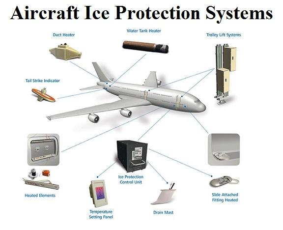 Aircraft Ice Protection Systems Market