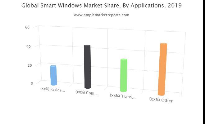 Smart Windows Market Size