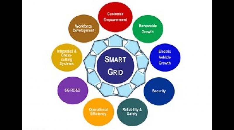 Marché des politiques de réseau intelligent
