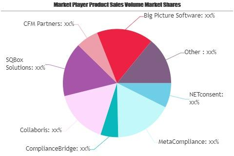 Policy Management Software Market