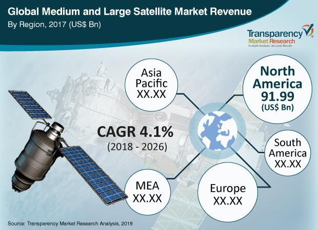 Medium and Large Satellite Market: Rising Allocations