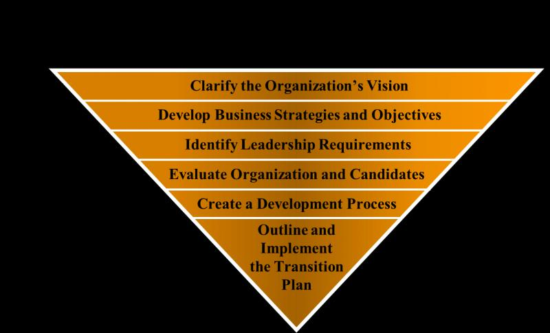 Succession and Leadership Planning Software Market