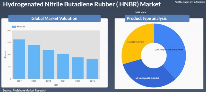 Marché du caoutchouc nitrile butadiène hydrogéné (HNBR)