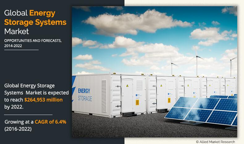 Energy Storage Systems Market Details: SWOT Analysis, New