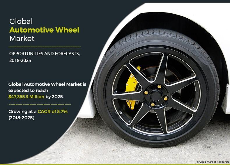 automative wheel