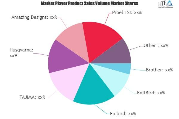 Embroidery Software Market