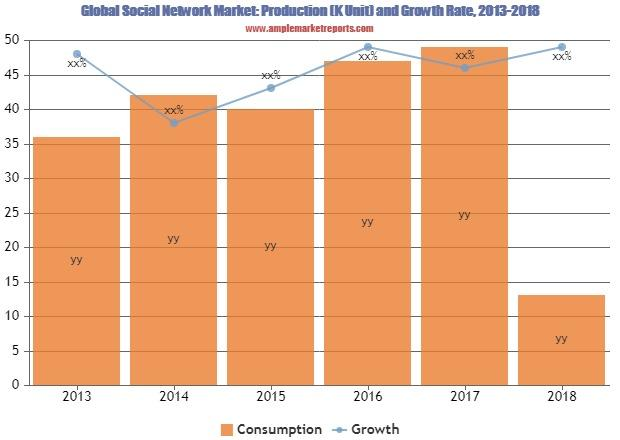 Growth report  Social Network Market outlook