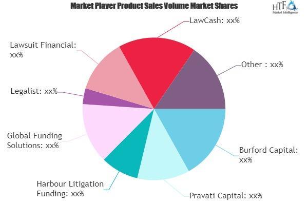 Lawsuit Financing Market