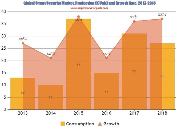 Smart Security Market Updated Research
