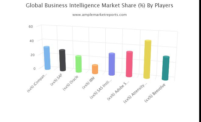 Business Intelligence Market Growth Trend