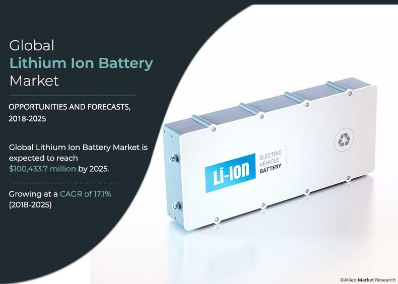Lithium Ion Battery Market 2020 Company Profiles, Size, Share