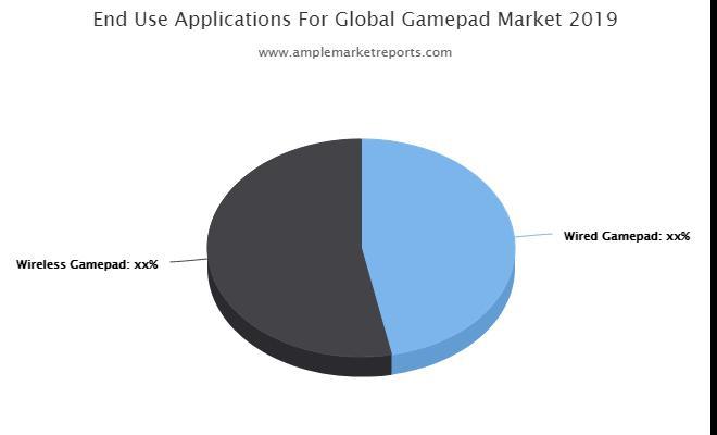Gamepad Market Application