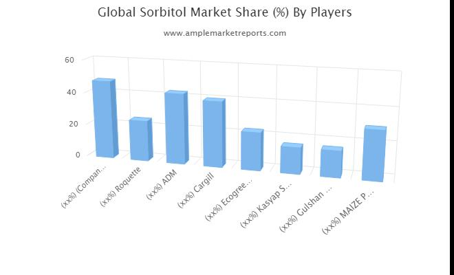 Sorbitol Market 2026