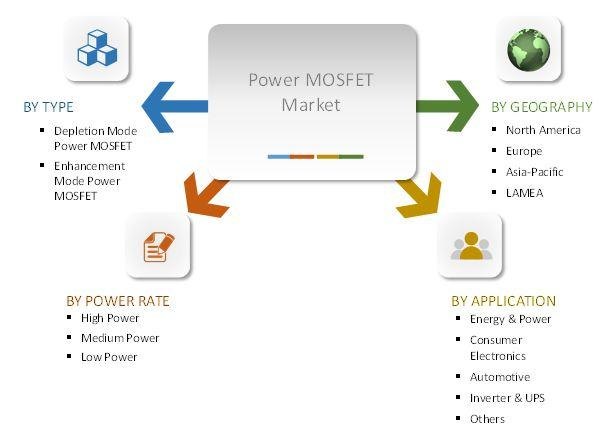 Marché des MOSFET de puissance