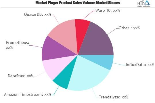 Time Series Databases Software Market