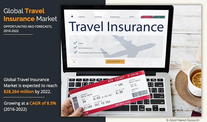 Marché de l'assurance voyage