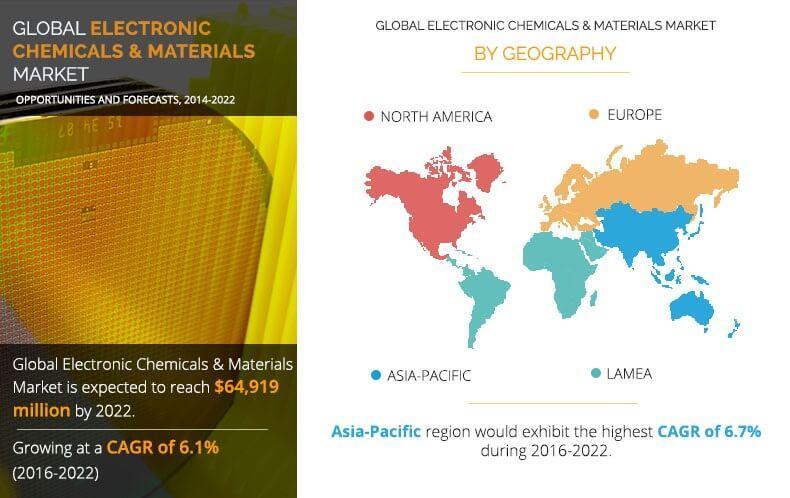 Marché électronique des produits chimiques et des matériaux