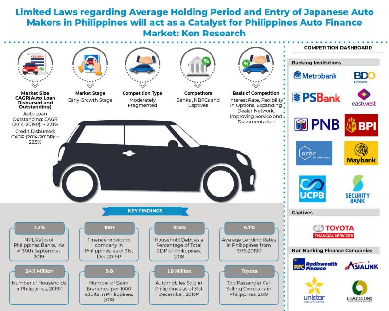 Philippines Auto Loan Outstanding is Expected to Reach around