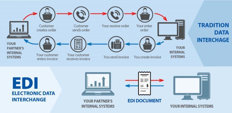 Marché de l'échange de données électroniques (EDI)