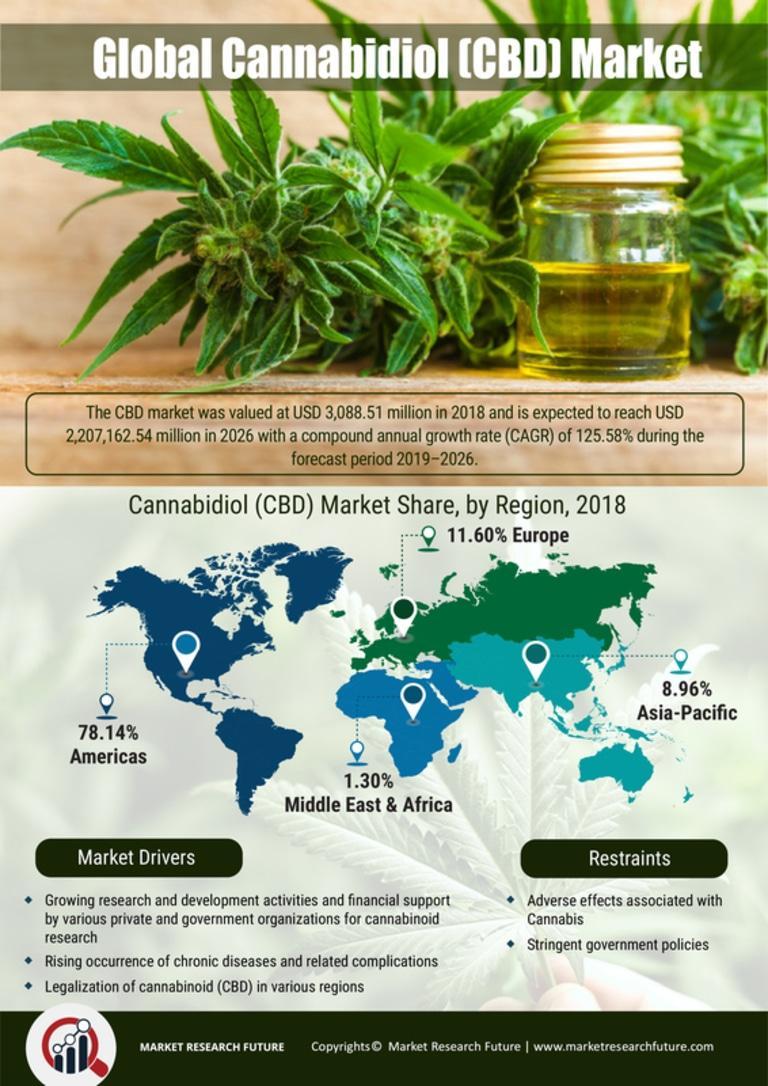CBD (Cannabidiol) Market
