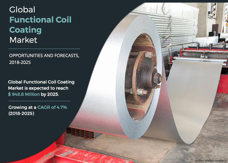 Functional Coil Coatings Market