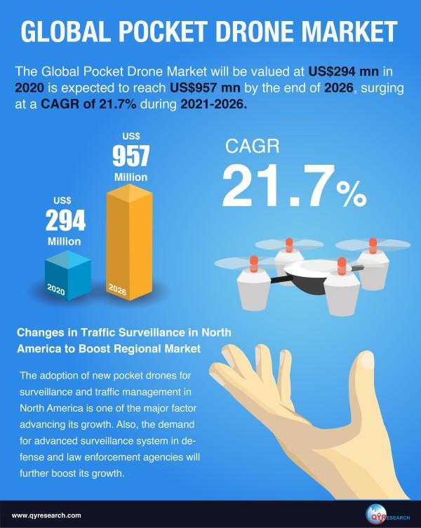 Le marché mondial des drones de poche atteindra 957 millions de dollars US d'ici 2026 avec