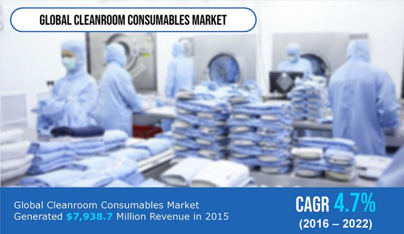Cleanroom Consumables Market Size, Share, Leaders, Segment