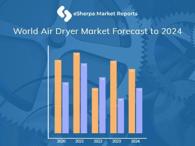 Rapport sur le marché des séchoirs à air