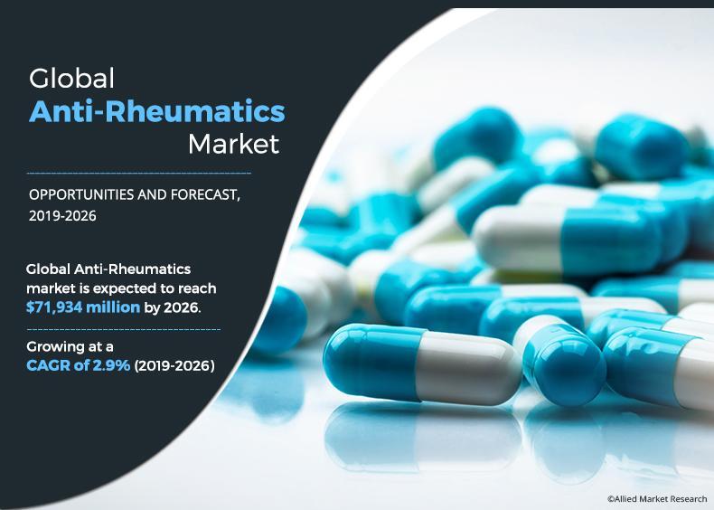 Anti-Rheumatics Market