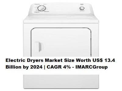 Electric Dryers Market Size Worth US$ 13.4 Billion by 2024 | CAGR