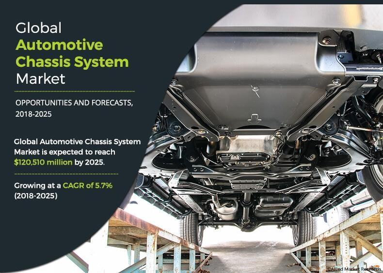 Automotive Chassis System Market 2020-2030