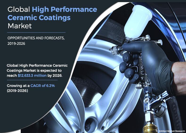 High Performance Ceramic Coatings Market is Booming Worldwide