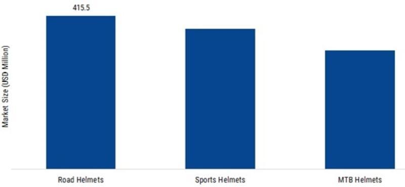 Chiffre d'affaires du marché mondial des casques de vélo, par type de produit, 2024 (en millions USD)