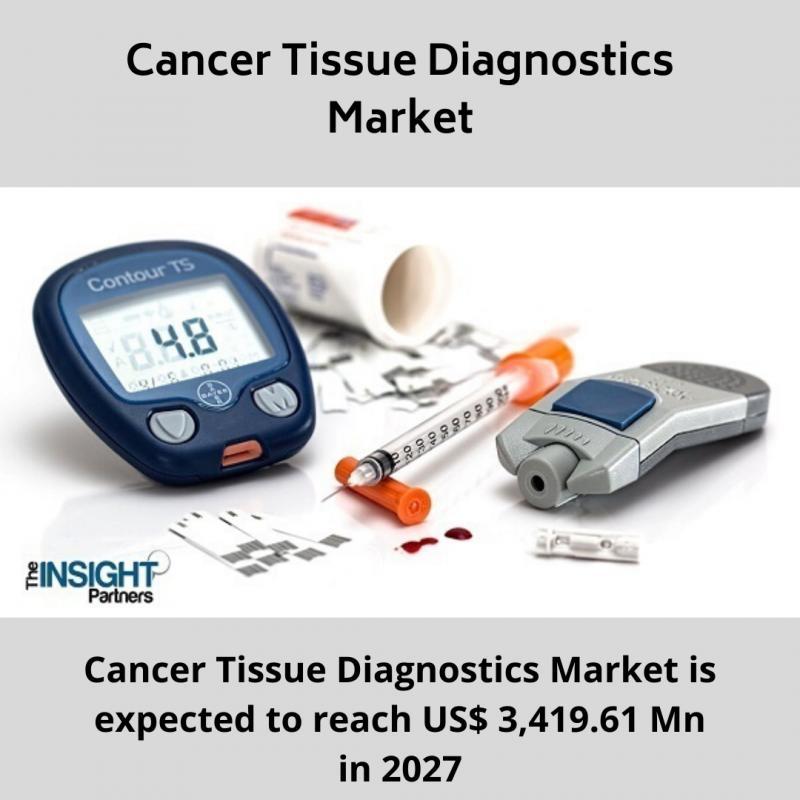 Marché du diagnostic des tissus cancéreux