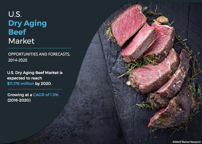 U.S. Dry Aging Beef Market